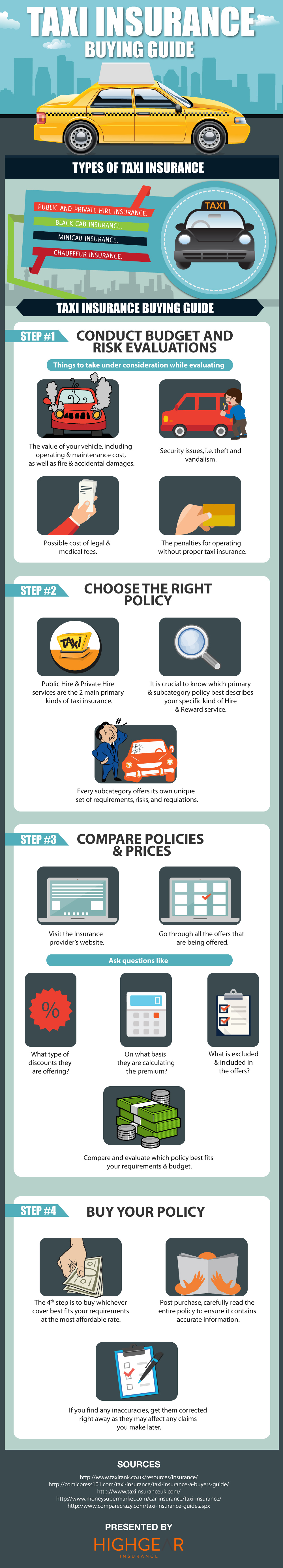Taxi Insurance Buying Guide Infographic